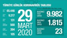 Sağlık Bakanı Koca koronavirüs ile ilgili son rakamları açıkladı !