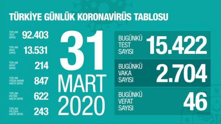Sağlık Bakanlığı açıkladı! Koronavirüsten ölenlerin sayısı 214'e yükseldi !